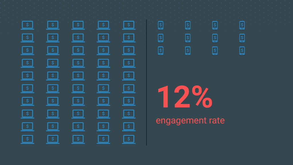 12% engagement rate