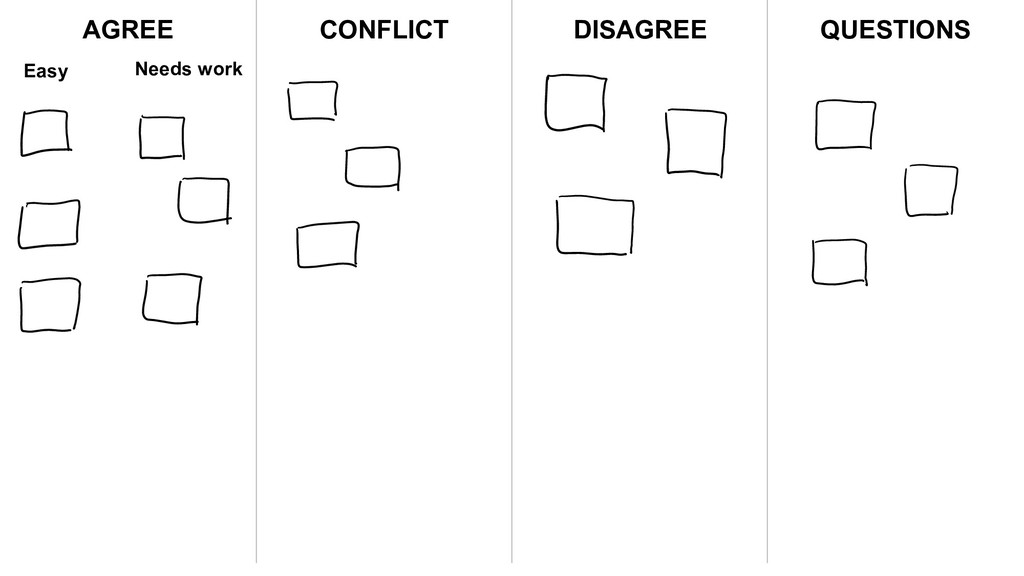 AGREE CONFLICT DISAGREE QUESTIONS Easy Needs wo...