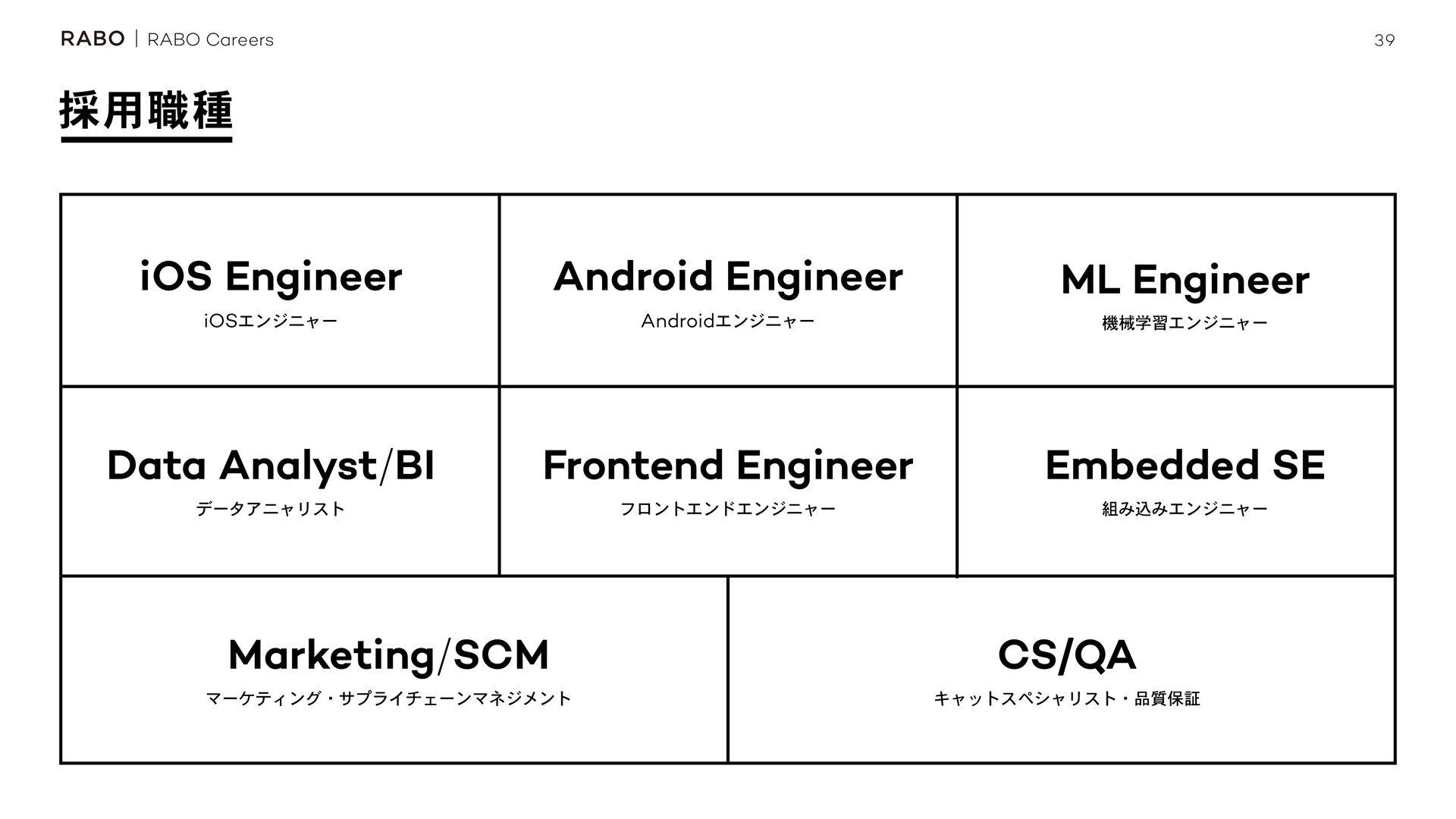 39 RABO Careers ࠾༻ใ RABO Careers
