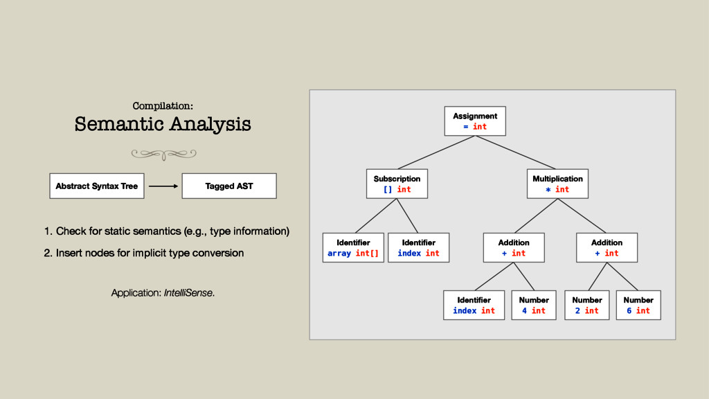 Compilation: Semantic Analysis Abstract Syntax ...