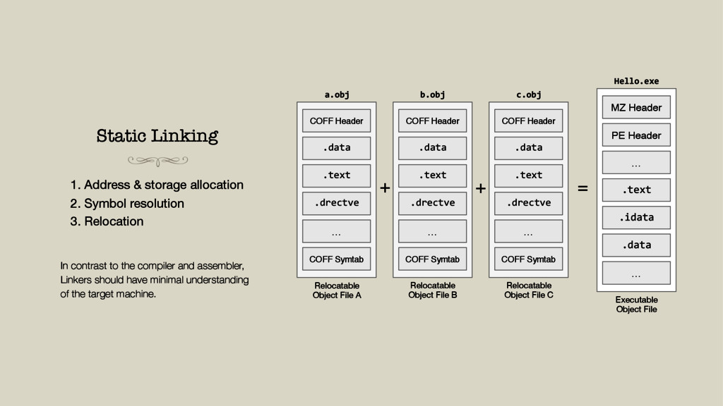 Static Linking 1. Address & storage allocation ...