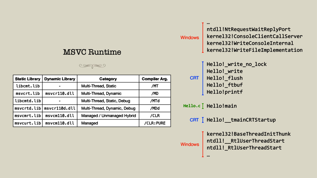 MSVC Runtime Static Library Dynamic Library Cat...