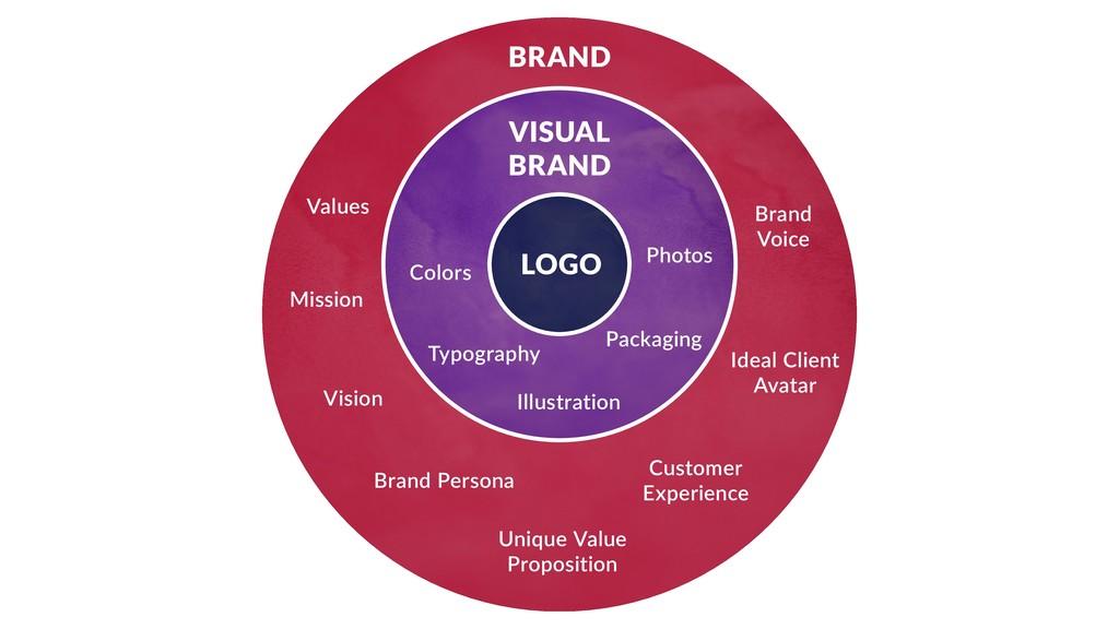 LOGO VISUAL BRAND BRAND Values Mission Vision C...