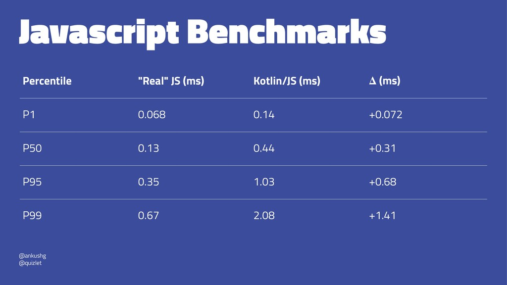 "Javascript Benchmarks Percentile ""Real"" JS (ms)..."
