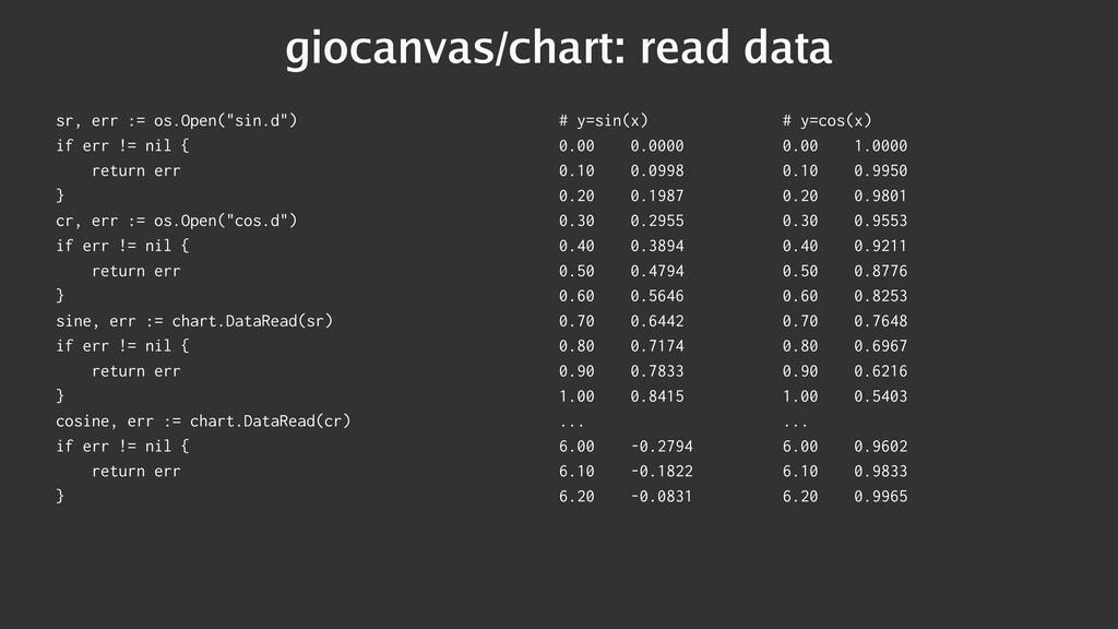 "giocanvas/chart: read data sr, err := os.Open(""..."