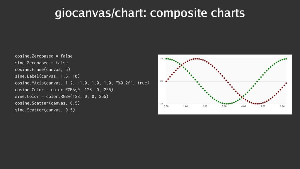 giocanvas/chart: composite charts cosine.Zeroba...
