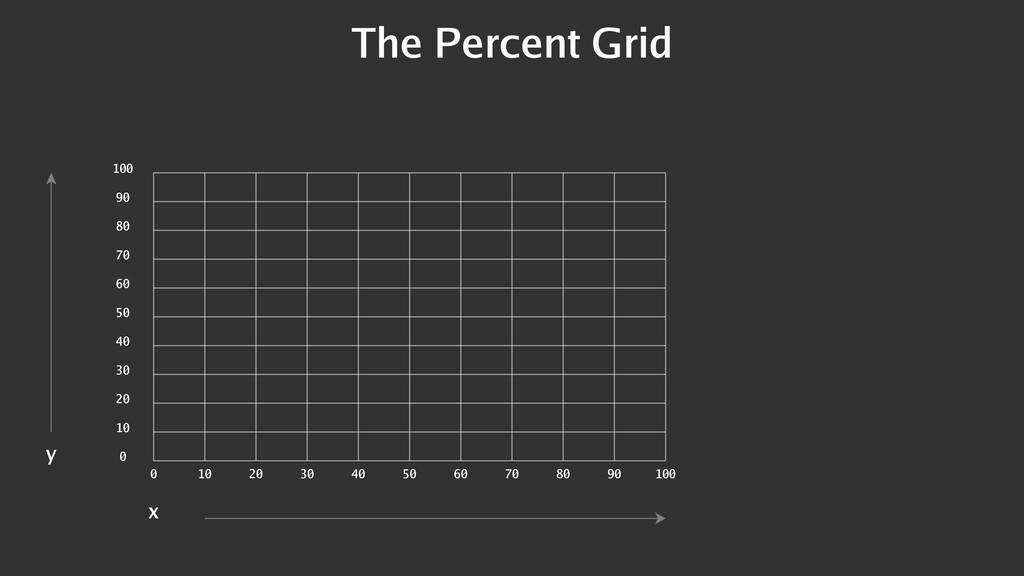The Percent Grid 0 10 20 30 40 50 60 70 80 90 1...