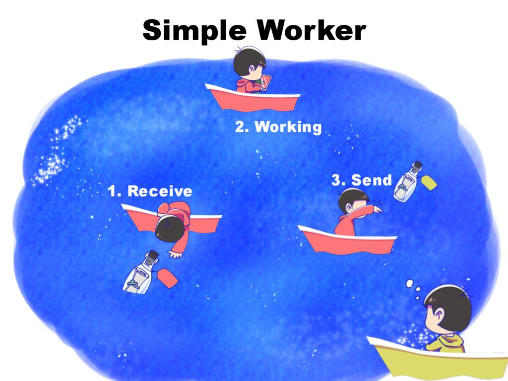Simple Worker 1. Receive 2. Working 3. Send