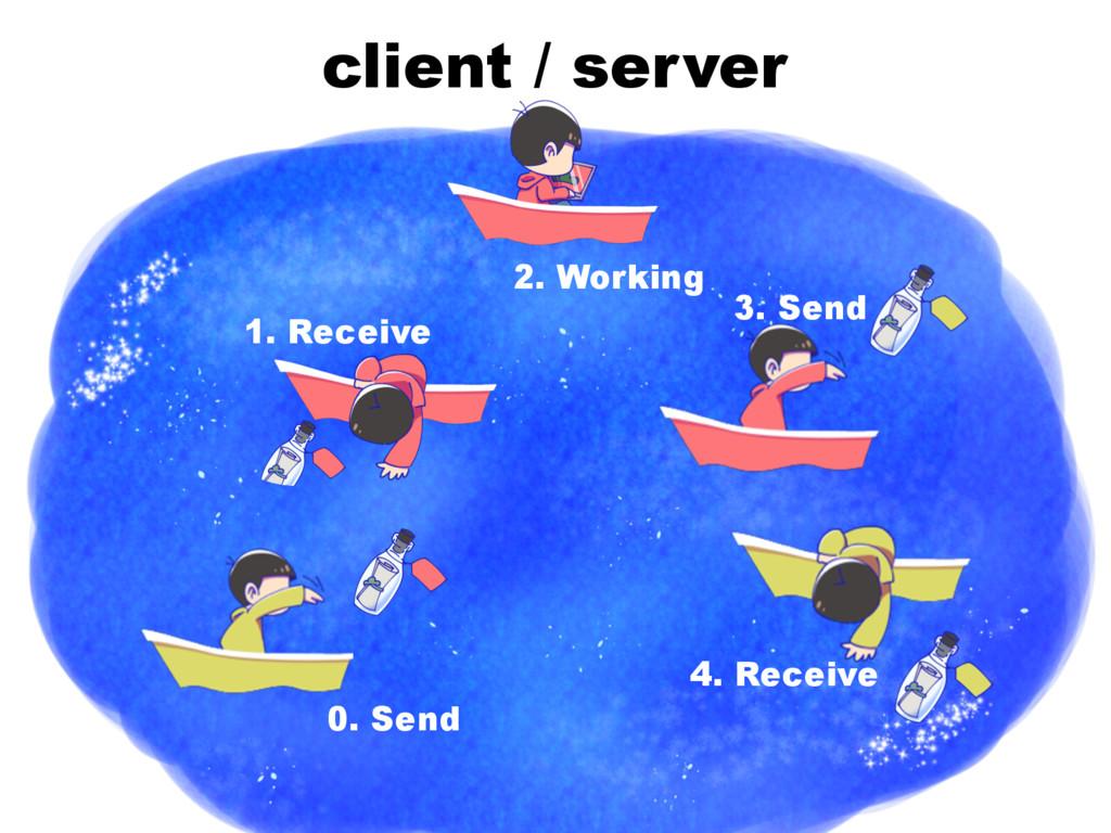 client / server 1. Receive 2. Working 3. Send 0...