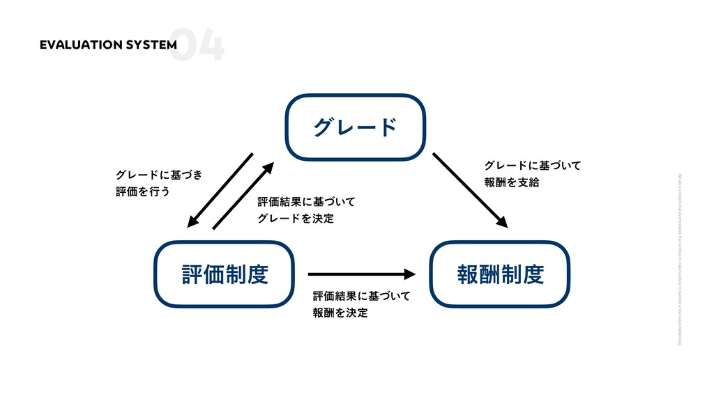 04 EVALUATION SYSTEM We are a company that inve...