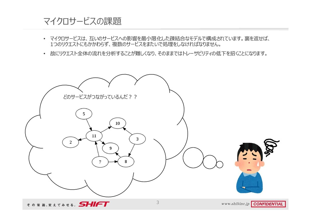 マイクロサービスの課題 • マイクロサービスは、互いのサービスへの影響を最小限化した疎結合なモ...