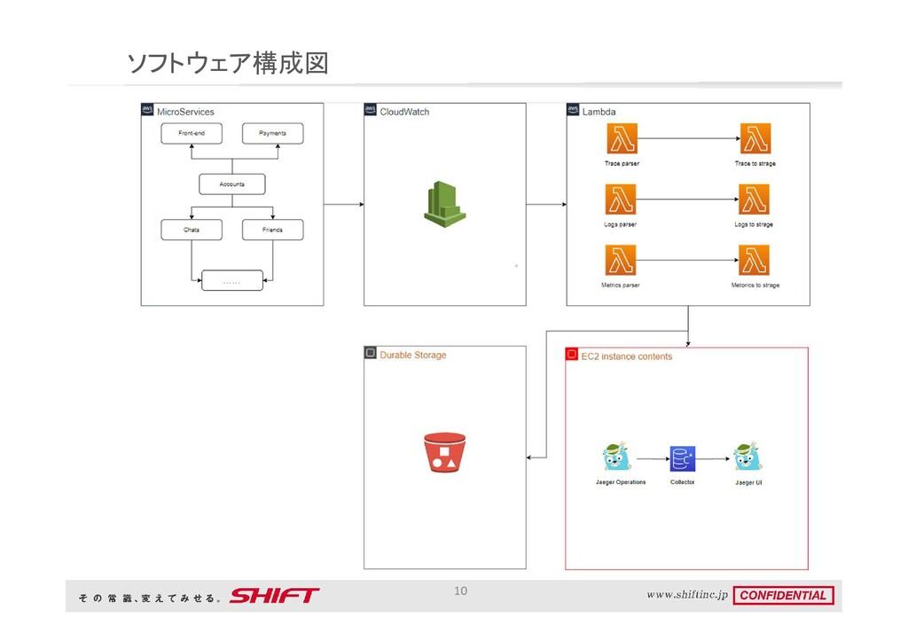 ソフトウェア構成図 10