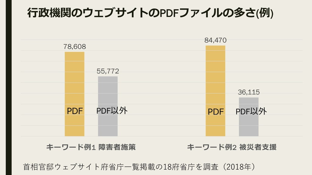行政機関のウェブサイトの PDFファイルの多さ (例 ) 84,470 78,608 55,7...