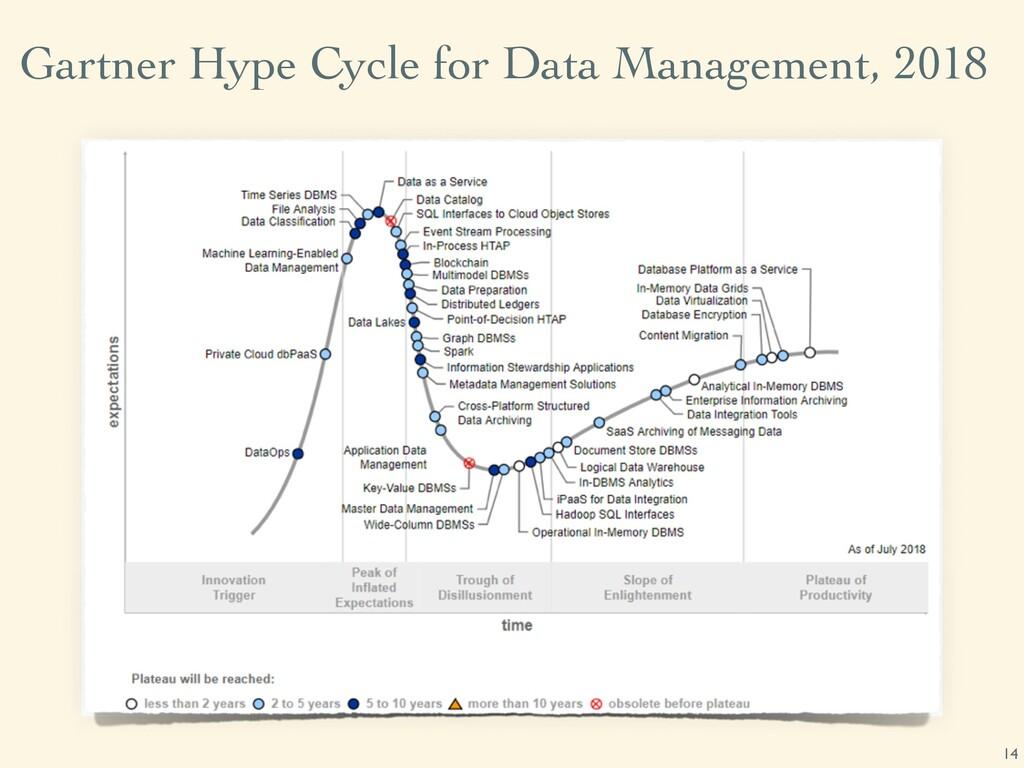 Gartner Hype Cycle for Data Management, 2018 14