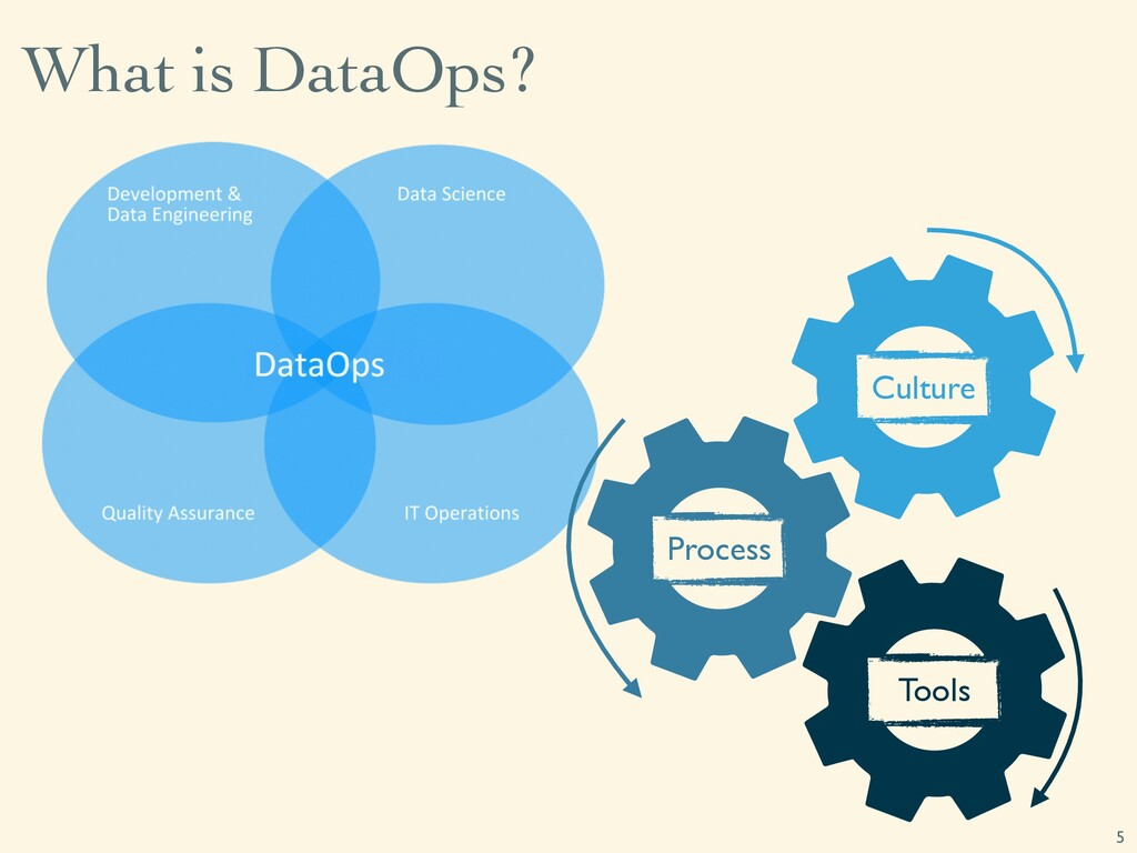 What is DataOps? 5 Culture Process Tools