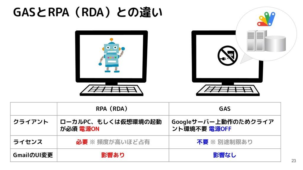 GASとRPA(RDA)との違い 23 RPA(RDA) GAS クライアント ローカルPC、...