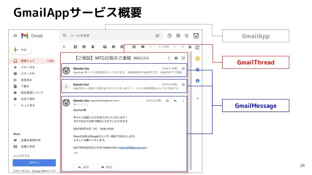 GmailAppサービス概要 24 GmailMessage GmailThread Gmai...