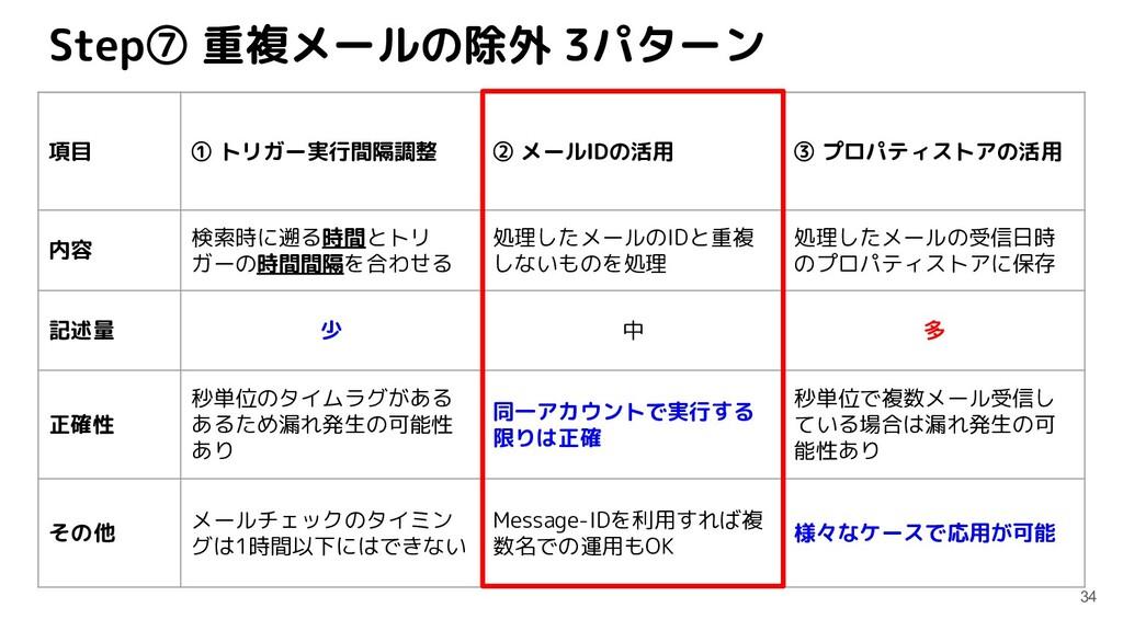 Step⑦ 重複メールの除外 3パターン 34 項目 ① トリガー実行間隔調整 ② メールID...
