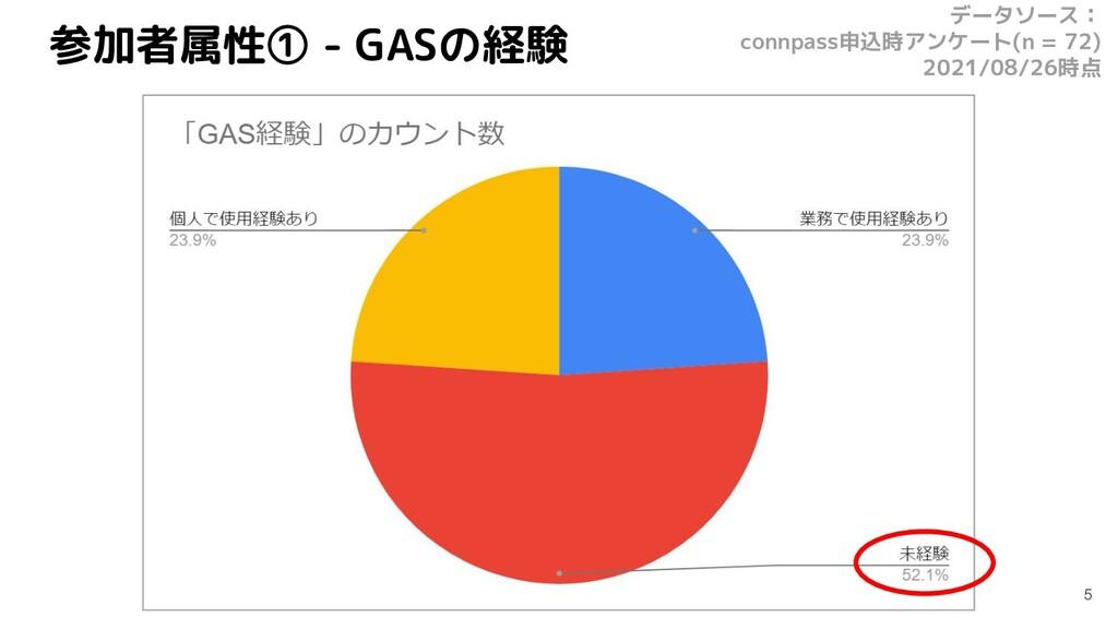 参加者属性① - GASの経験 5 データソース: connpass申込時アンケート(n = ...