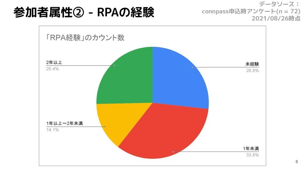 参加者属性② - RPAの経験 6 データソース: connpass申込時アンケート(n = ...