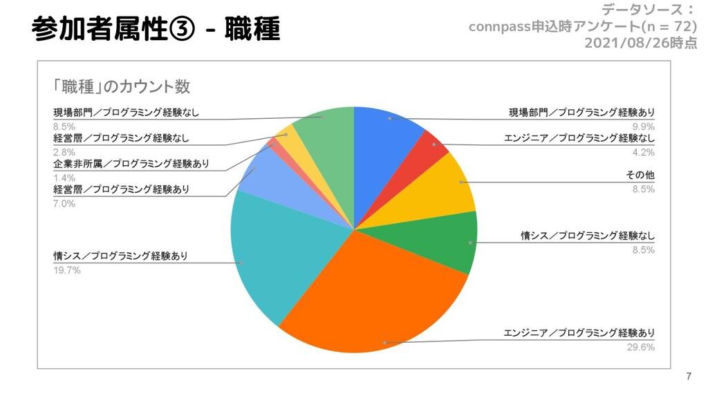 参加者属性③ - 職種 7 データソース: connpass申込時アンケート(n = 72) ...