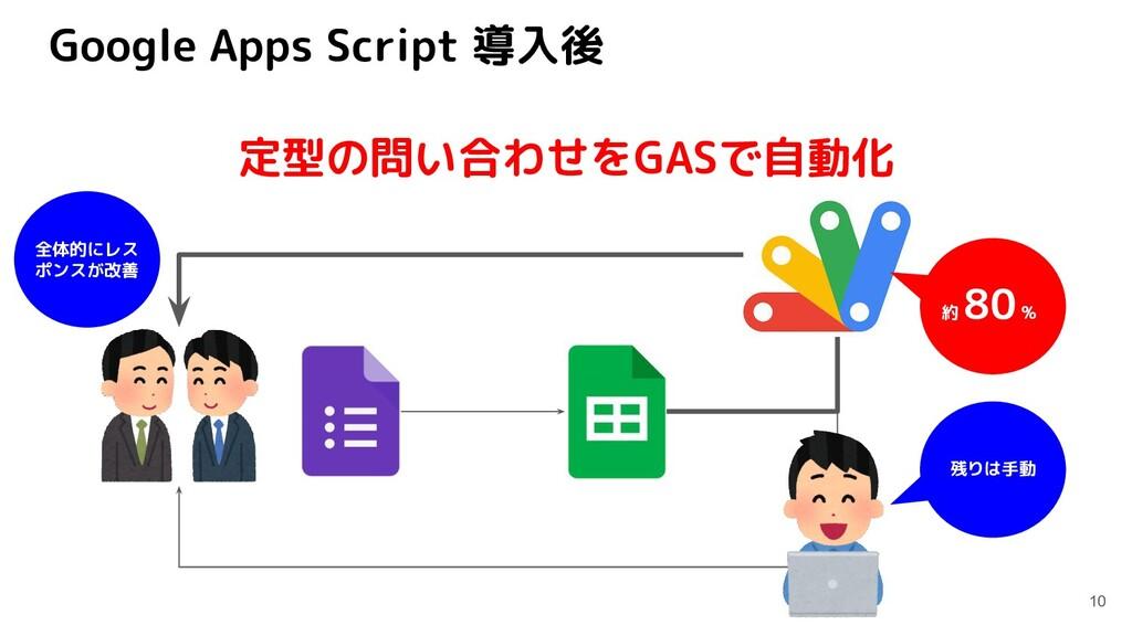 Google Apps Script 導入後 10 定型の問い合わせをGASで自動化 約 80...