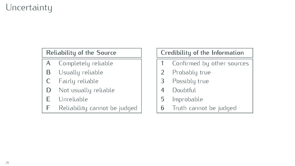 Uncertainty Reliability of the Source A Complet...