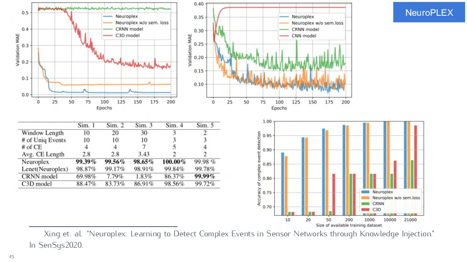 "NeuroPLEX Xing et. al. ""Neuroplex: Learning to ..."