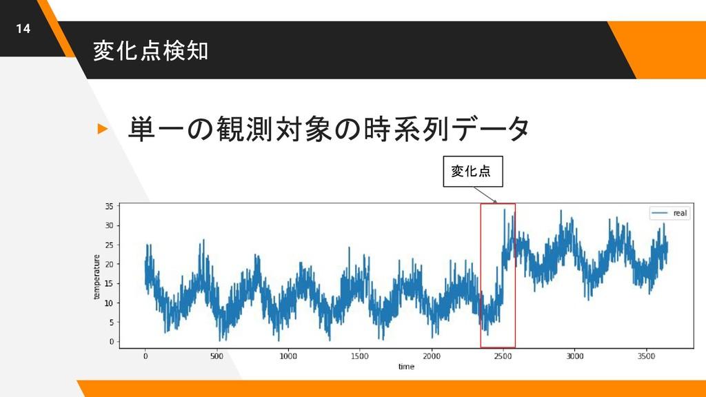 変化点検知 ▸ 単一の観測対象の時系列データ 14 変化点