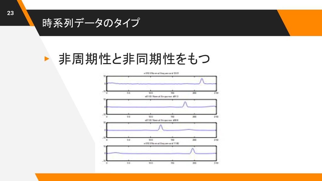 時系列データのタイプ ▸ 非周期性と非同期性をもつ 23