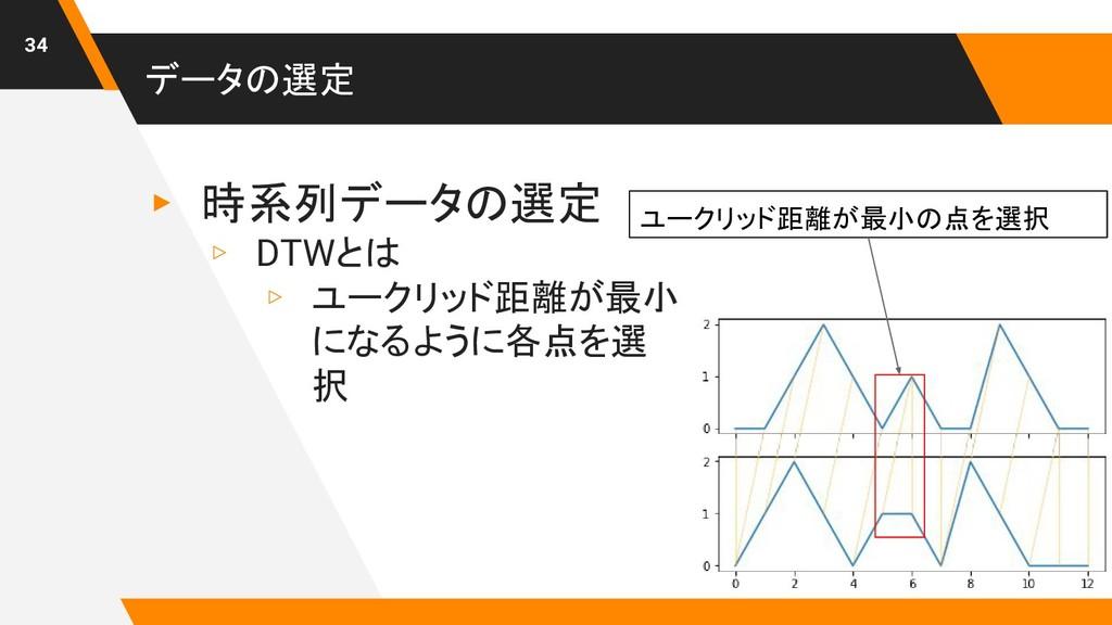 データの選定 ▸ 時系列データの選定 ▹ DTWとは ▹ ユークリッド距離が最小 になるように...