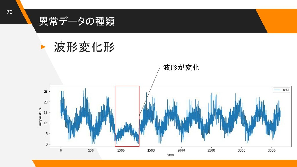 異常データの種類 ▸ 波形変化形 73 波形が変化