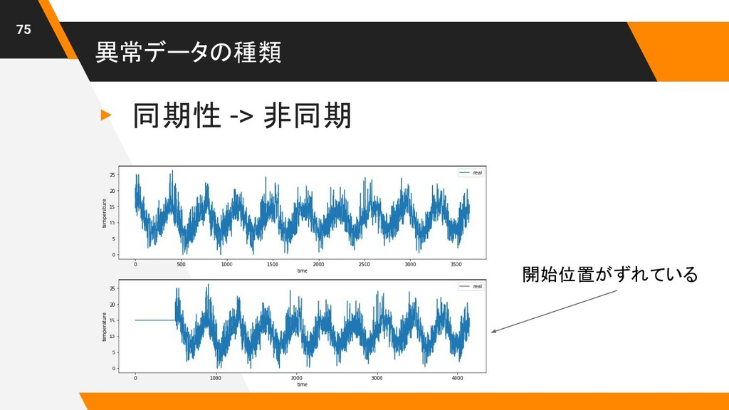 異常データの種類 ▸ 同期性 -> 非同期 75 開始位置がずれている