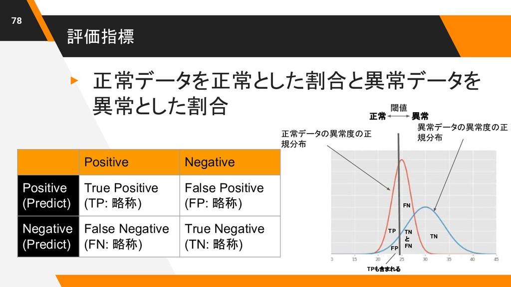 評価指標 ▸ 正常データを正常とした割合と異常データを 異常とした割合 78 Positive...