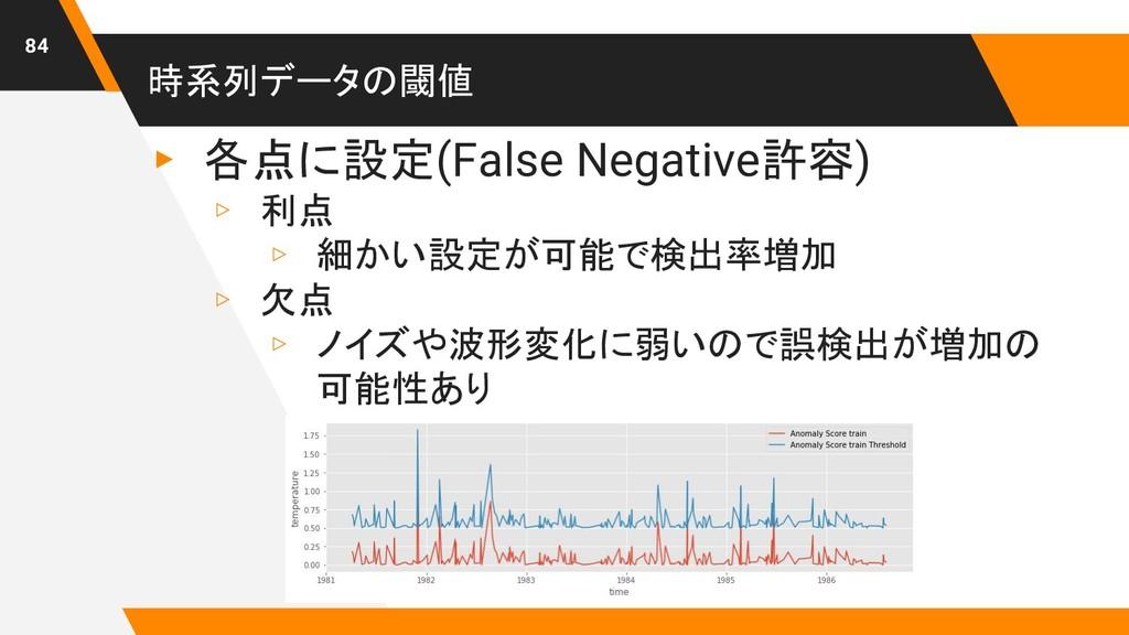 時系列データの閾値 ▸ 各点に設定(False Negative許容) ▹ 利点 ▹ 細かい設...