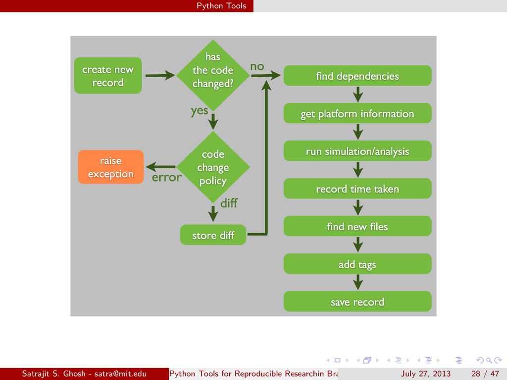 Python Tools Satrajit S. Ghosh - satra@mit.edu ...