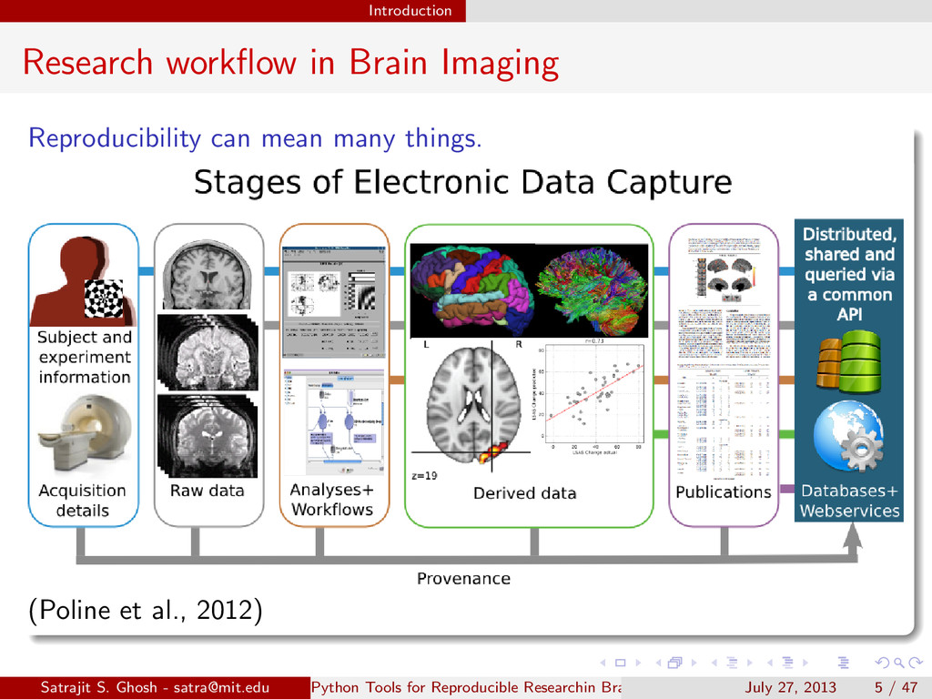Introduction Research workflow in Brain Imaging ...