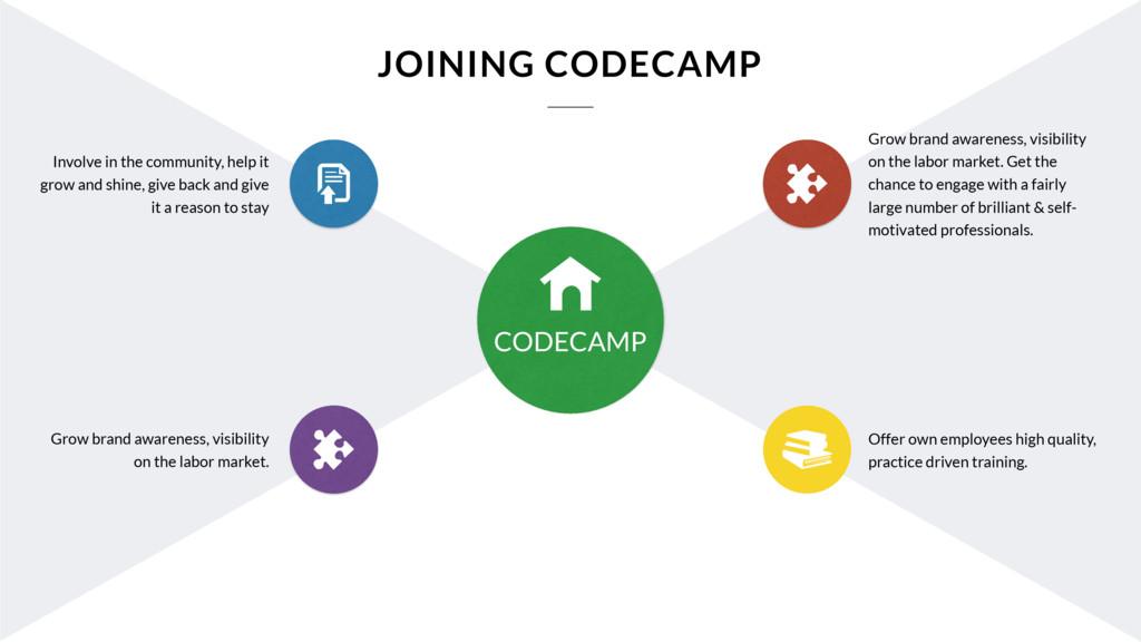 CODECAMP Grow brand awareness, visibility on th...