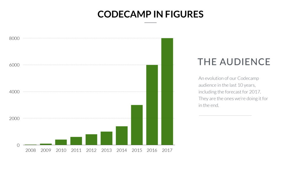THE AUDIENCE An evolution of our Codecamp audie...