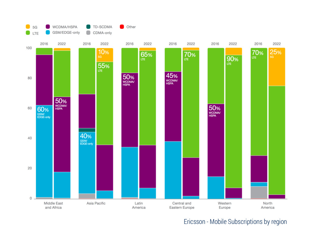 Ericsson - Mobile Subscriptions by region