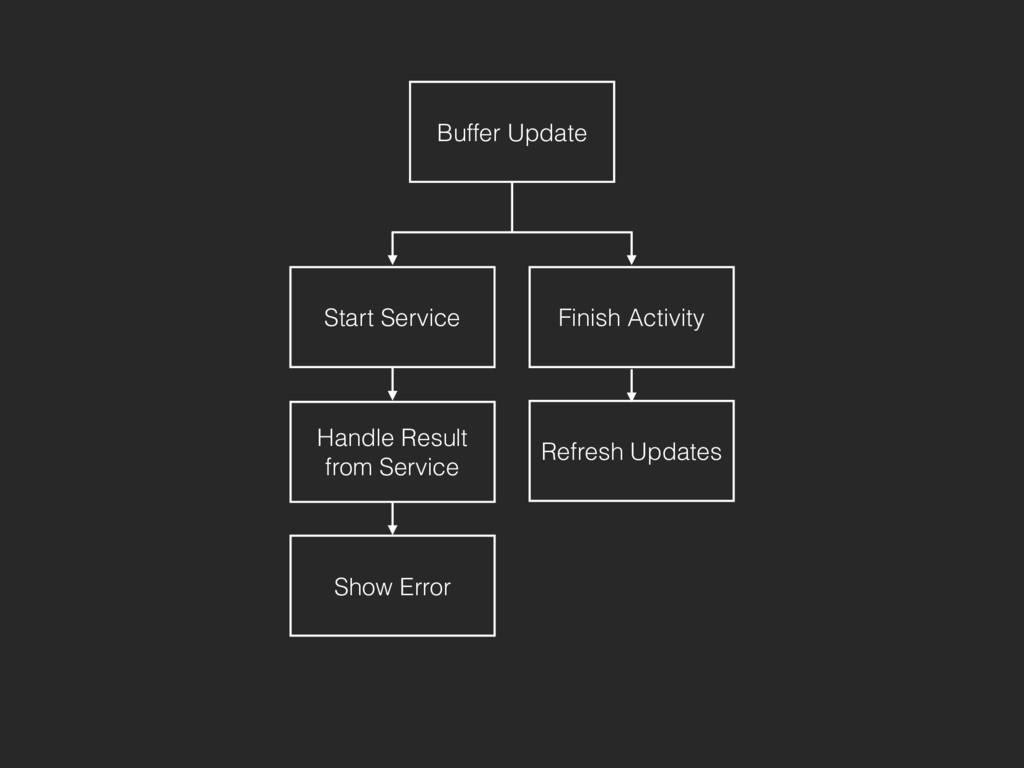 Buffer Update Start Service Finish Activity Han...