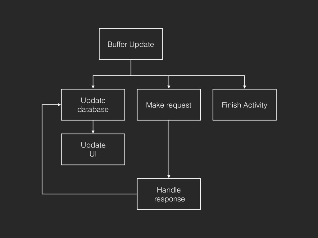 Buffer Update Update database Finish Activity M...