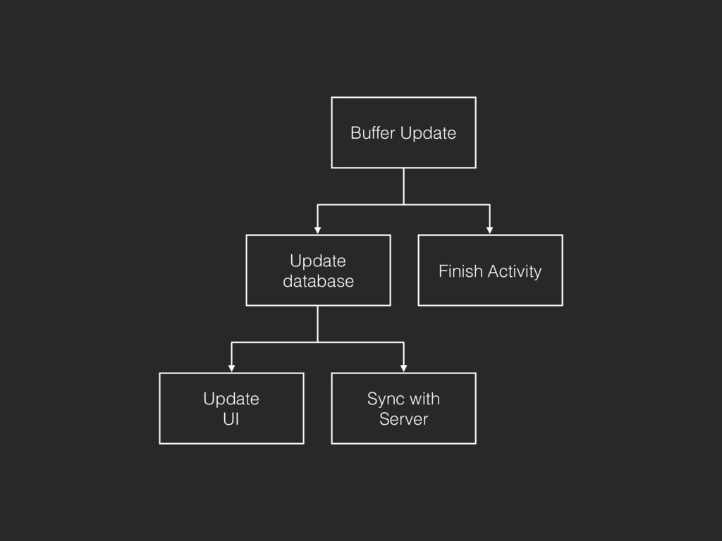 Update database Finish Activity Sync with Serve...