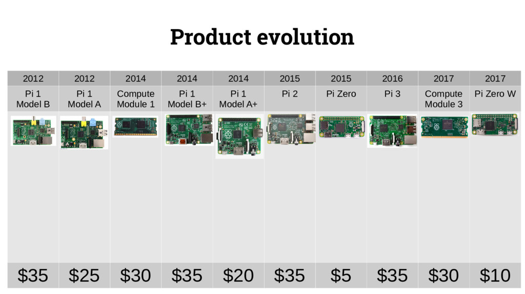 Product evolution 2012 2012 2014 2014 2014 2015...