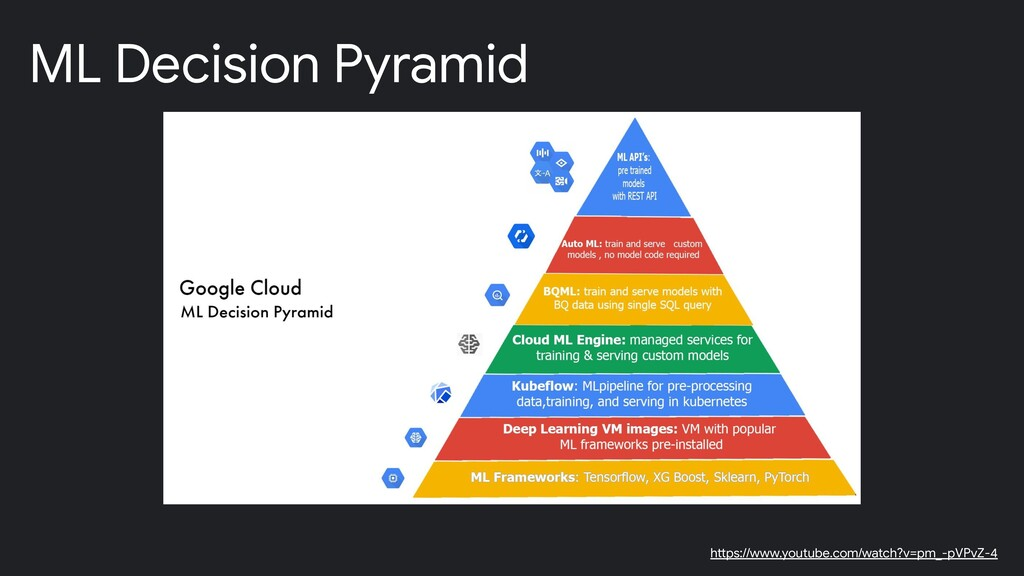 ML Decision Pyramid https://www.youtube.com/wat...