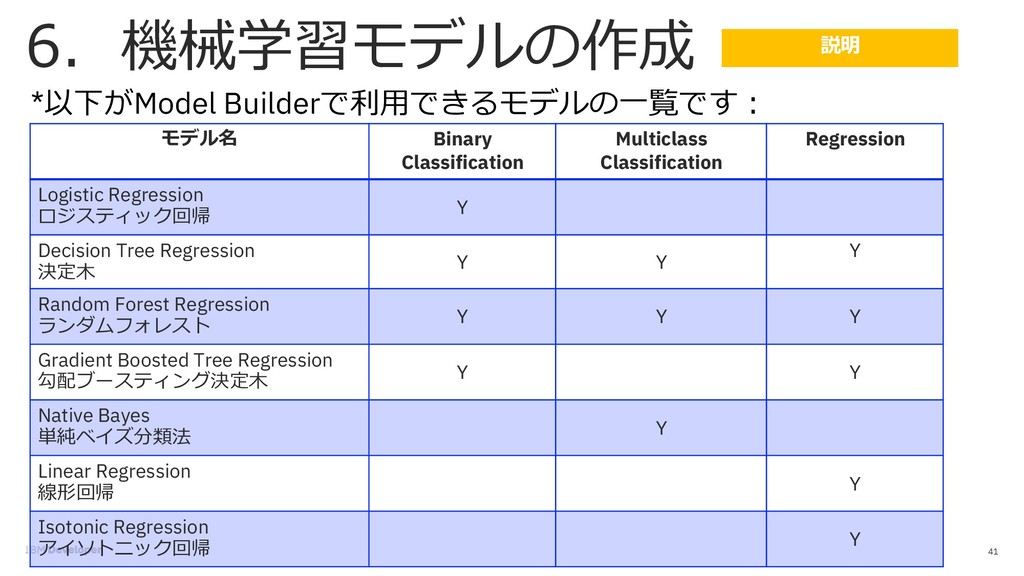 41 * Model Builder  Binary Classification M...