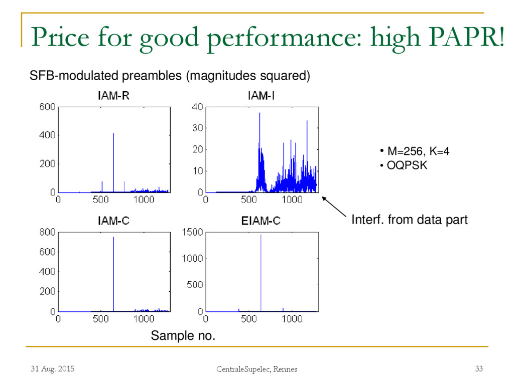 Price for good performance: high PAPR! 31 Aug. ...