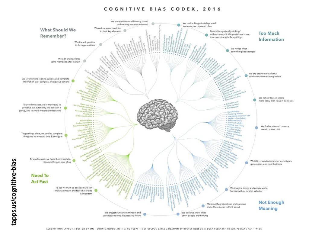 """Cognitive bias Individuals create their own """"su..."""