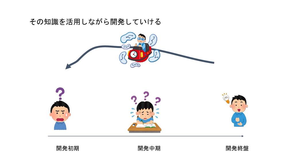 開発初期 開発中期 開発終盤 その知識を活用しながら開発していける