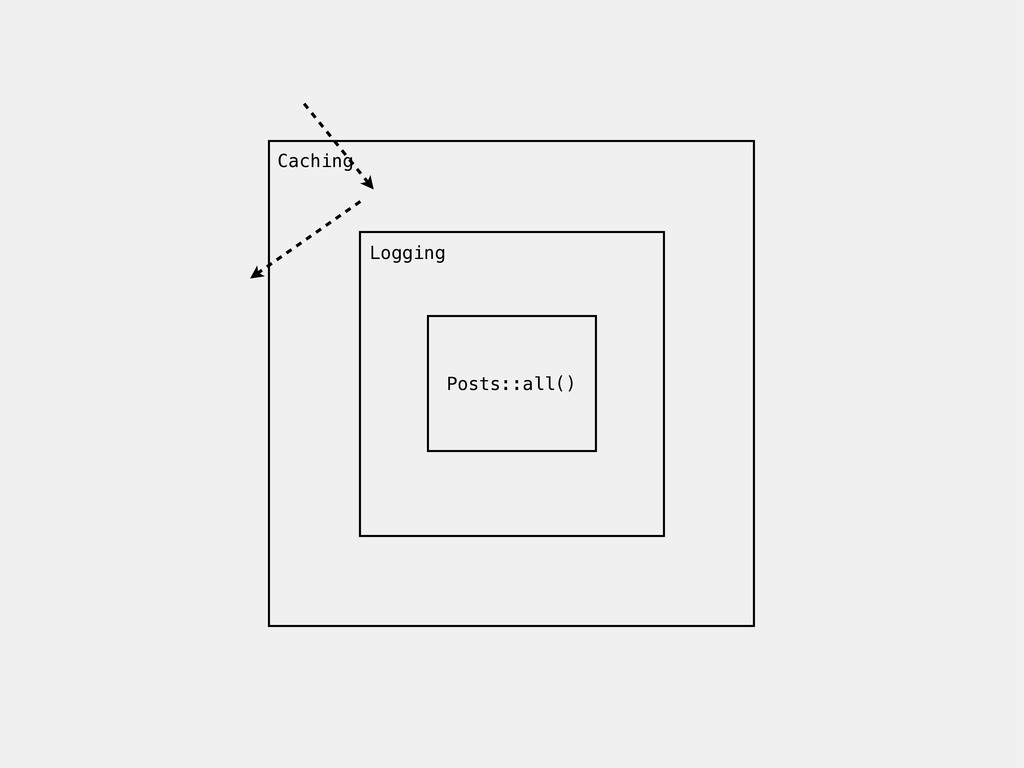 Posts::all() Logging Caching